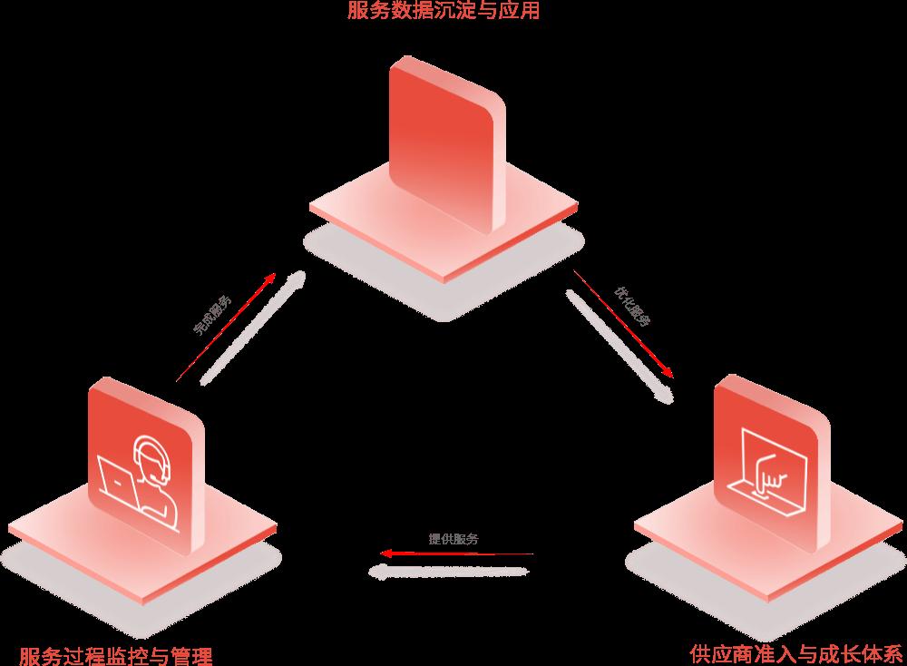 三段式服务管理闭环